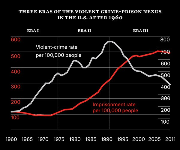 Crime and incarceration since 1960